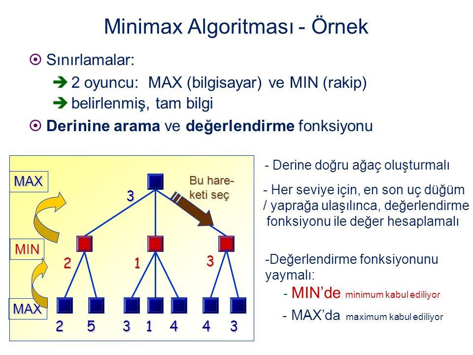 Minimax Algoritması - Örnek