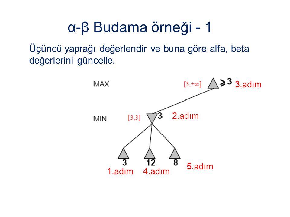 α-β Budama örneği - 1 Üçüncü yaprağı değerlendir ve buna göre alfa, beta değerlerini güncelle. 3.adım.