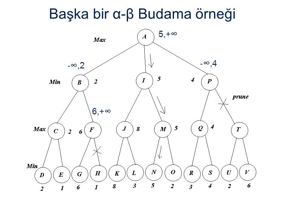 Başka bir α-β Budama örneği