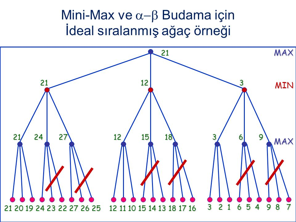Mini-Max ve  Budama için İdeal sıralanmış ağaç örneği