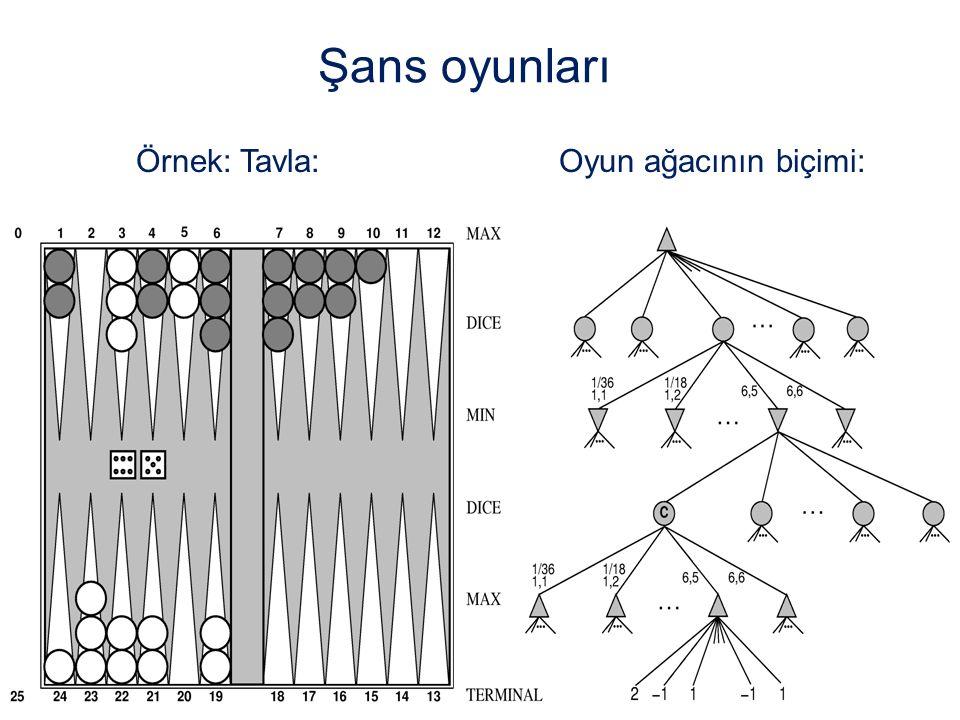 Şans oyunları Örnek: Tavla: Oyun ağacının biçimi: