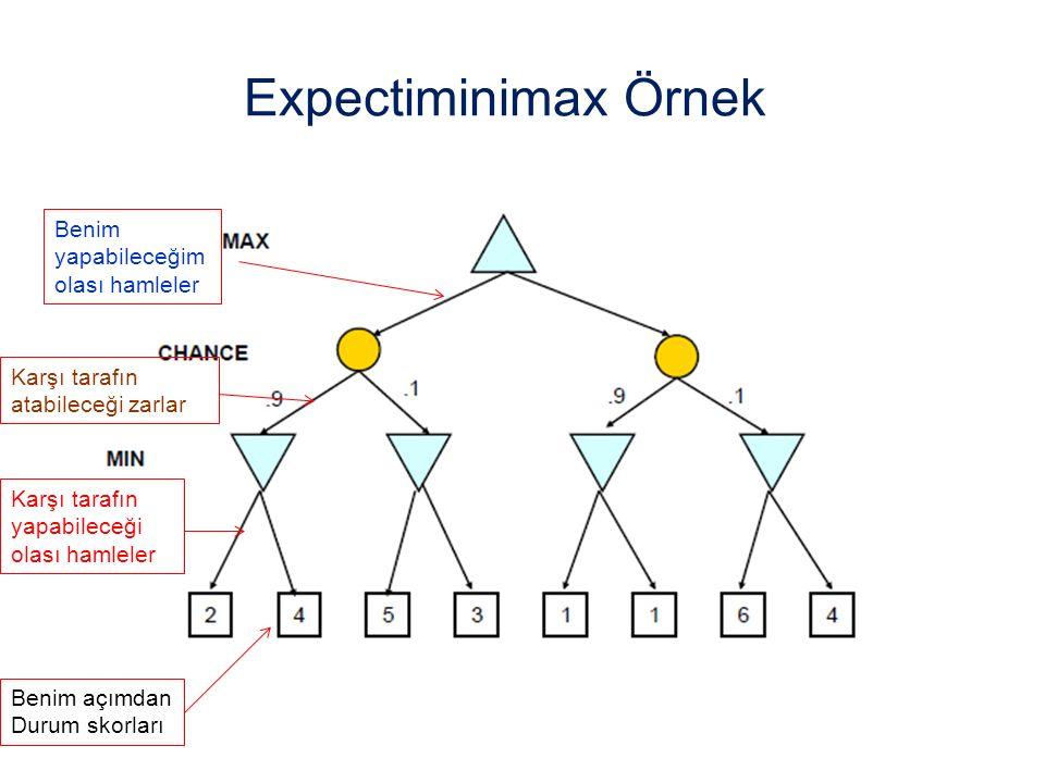 Expectiminimax Örnek Benim yapabileceğim olası hamleler Karşı tarafın