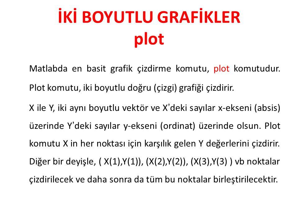 İKİ BOYUTLU GRAFİKLER plot