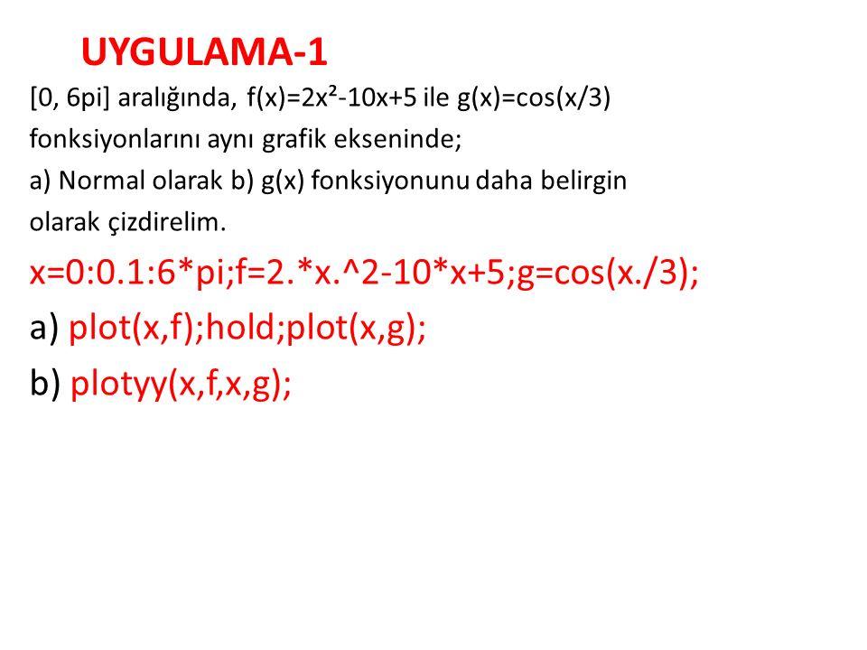 UYGULAMA-1 x=0:0.1:6*pi;f=2.*x.^2-10*x+5;g=cos(x./3);