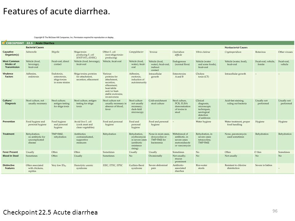 Features of acute diarrhea.