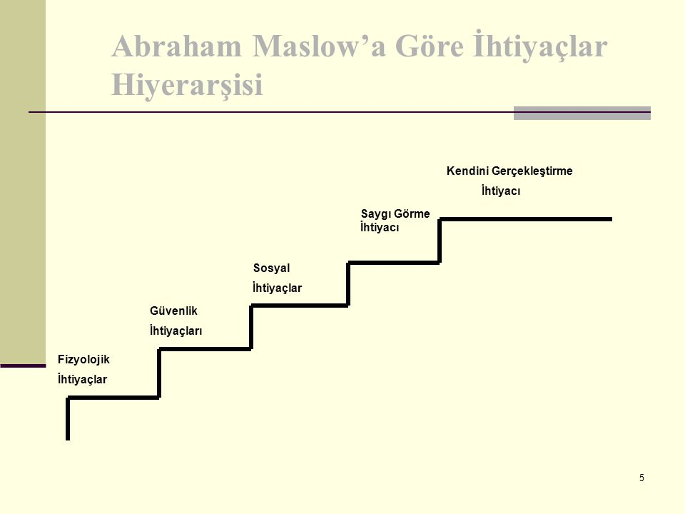 Abraham Maslow'a Göre İhtiyaçlar Hiyerarşisi