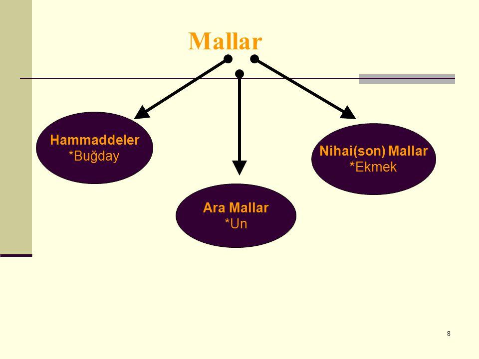 Mallar Hammaddeler *Buğday Nihai(son) Mallar *Ekmek Ara Mallar *Un 8