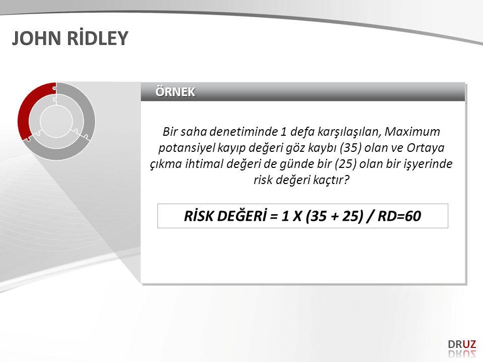 JOHN RİDLEY RİSK DEĞERİ = 1 X (35 + 25) / RD=60 ÖRNEK