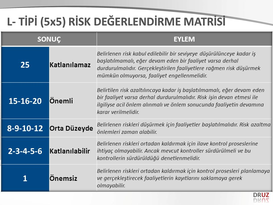L- TİPİ (5x5) RİSK DEĞERLENDİRME MATRİSİ