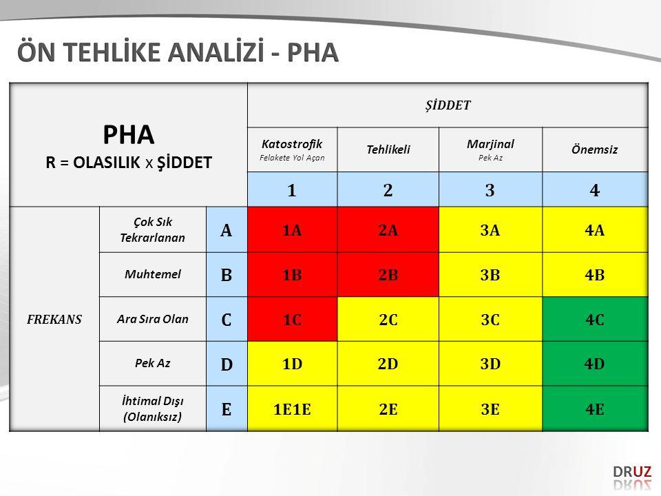 ÖN TEHLİKE ANALİZİ - PHA PHA