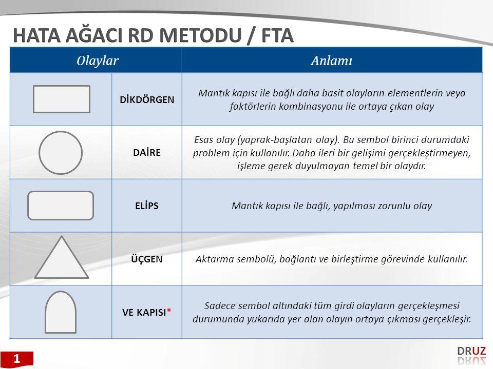 HATA AĞACI RD METODU / FTA