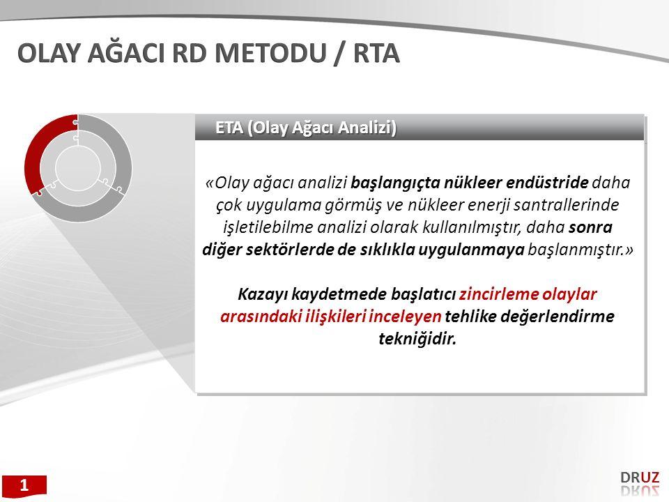 OLAY AĞACI RD METODU / RTA
