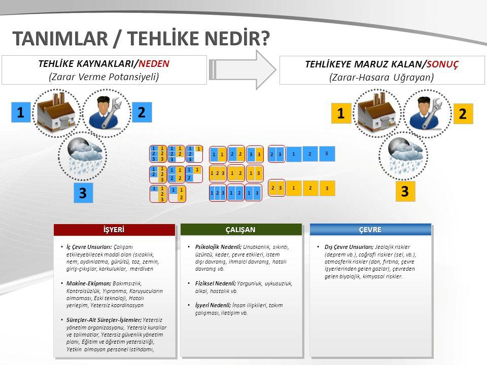 TEHLİKE KAYNAKLARI/NEDEN TEHLİKEYE MARUZ KALAN/SONUÇ