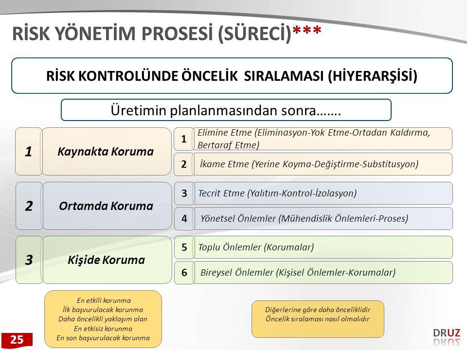 RİSK KONTROLÜNDE ÖNCELİK SIRALAMASI (HİYERARŞİSİ)