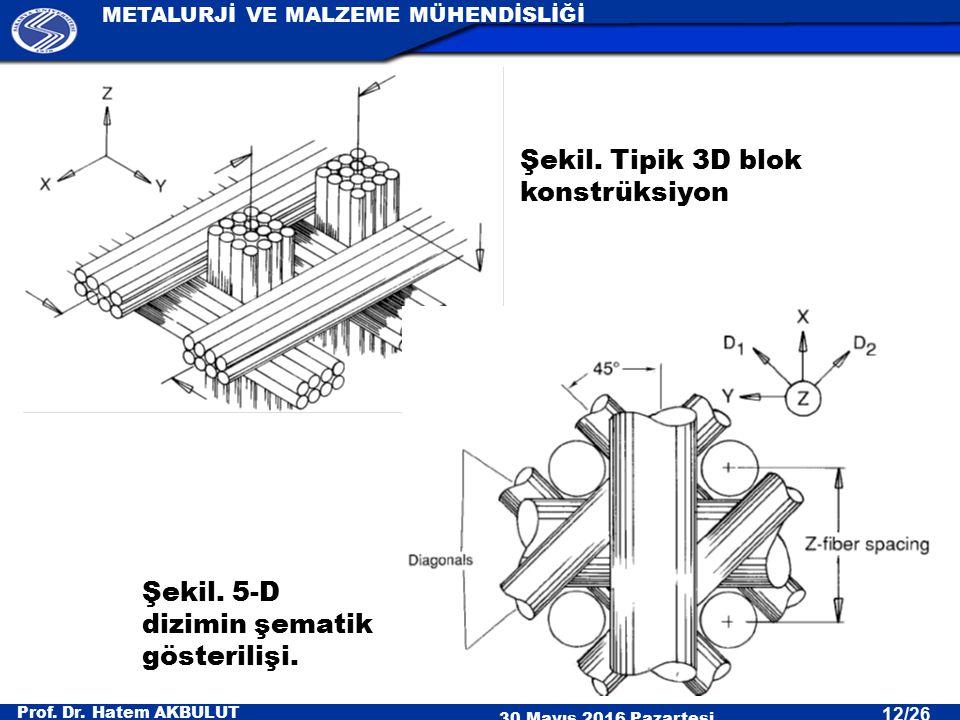 Şekil. Tipik 3D blok konstrüksiyon