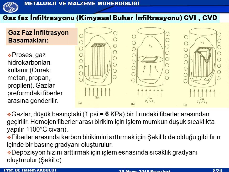 Gaz faz İnfiltrasyonu (Kimyasal Buhar İnfiltrasyonu) CVI , CVD