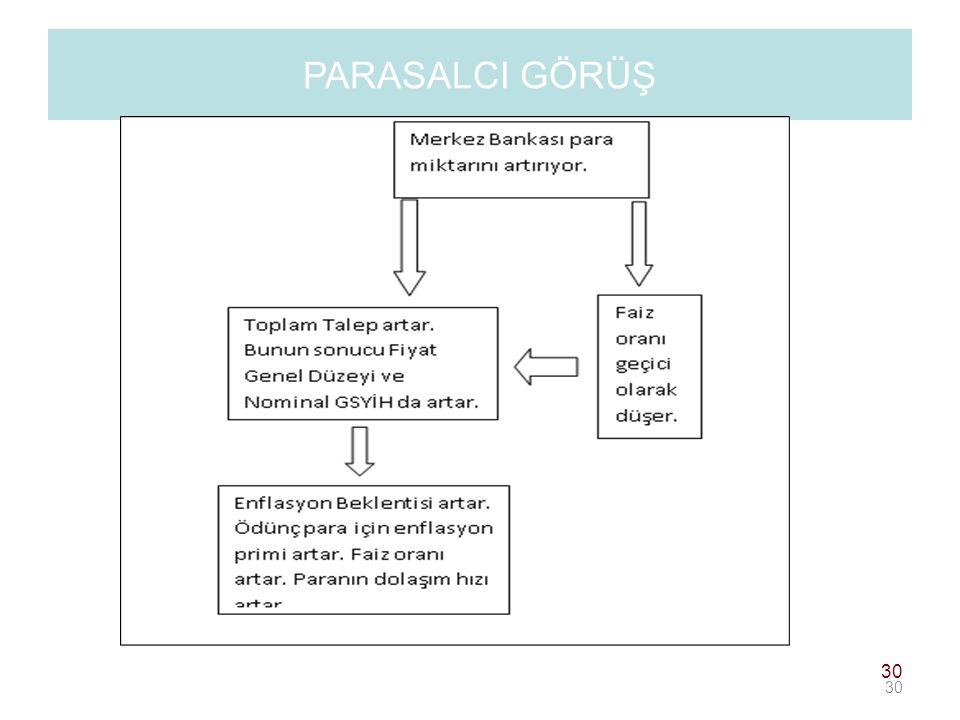 PARASALCI GÖRÜŞ 30