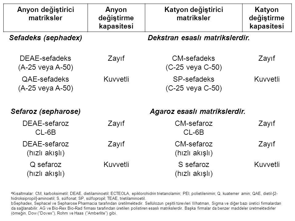 Dekstran esaslı matrikslerdir. DEAE-sefadeks (A-25 veya A-50) Zayıf