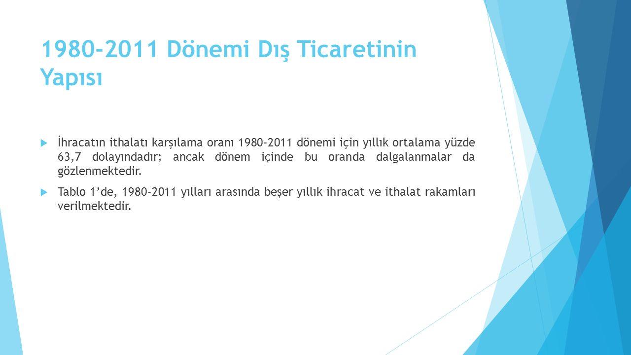 1980-2011 Dönemi Dış Ticaretinin Yapısı