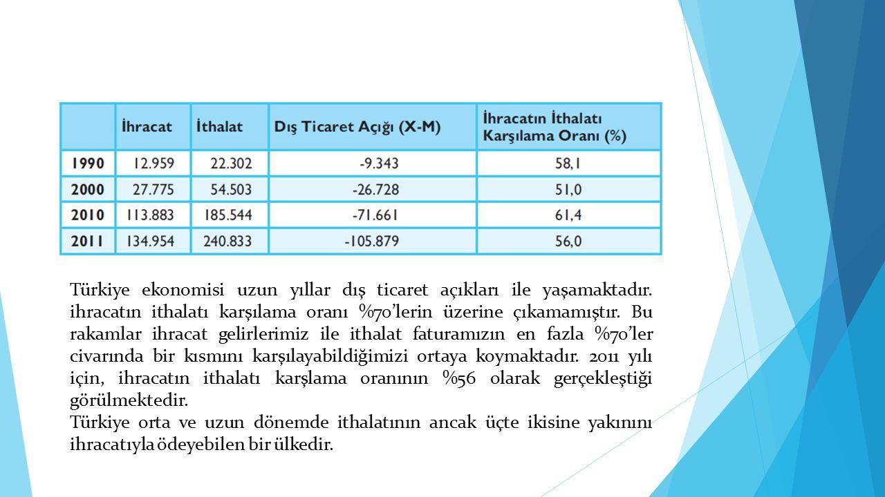 Türkiye ekonomisi uzun yıllar dış ticaret açıkları ile yaşamaktadır