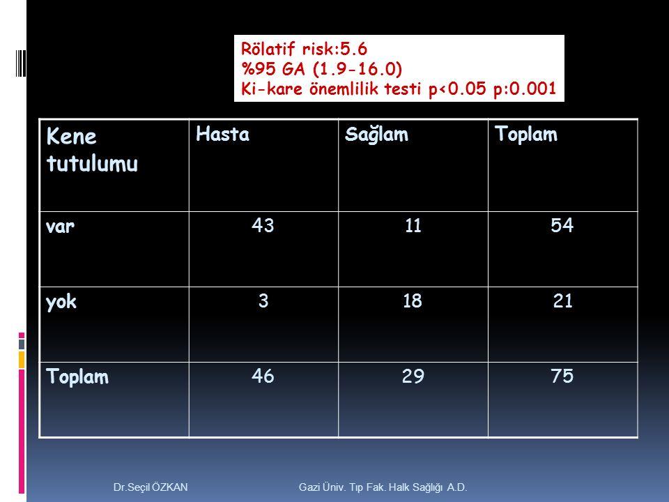 Kene tutulumu Hasta Sağlam Toplam var 43 11 54 yok 3 18 21 46 29 75