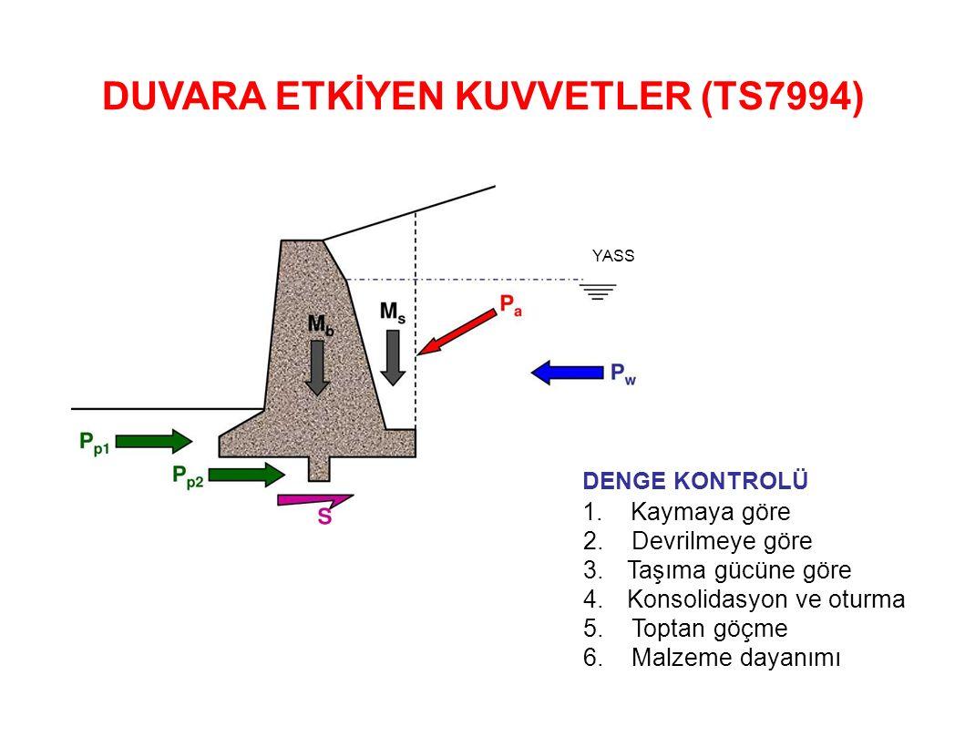DUVARA ETKİYEN KUVVETLER (TS7994)