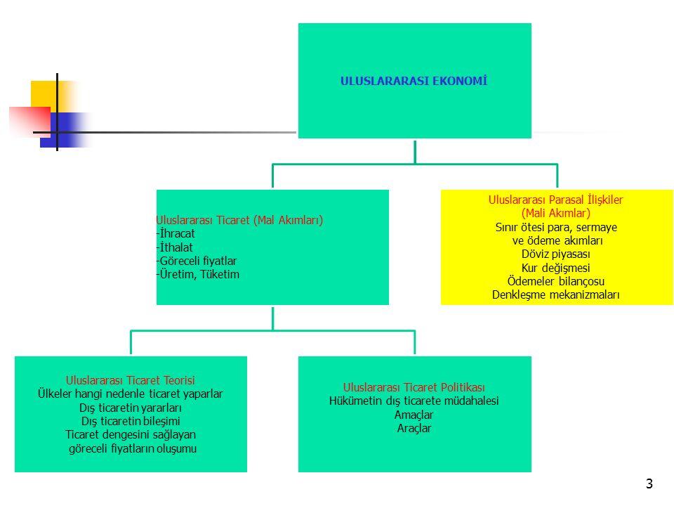 Uluslararası Ticaret (Mal Akımları) -İhracat -İthalat