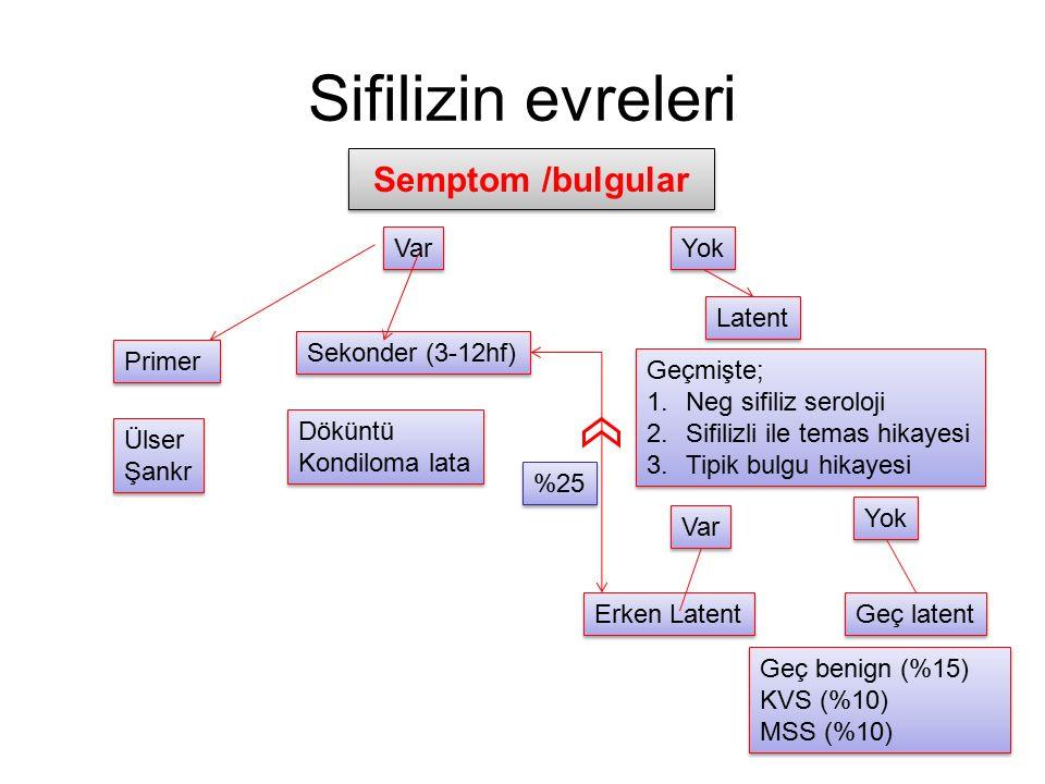 Sifilizin evreleri Semptom /bulgular Var Yok Primer Sekonder (3-12hf)