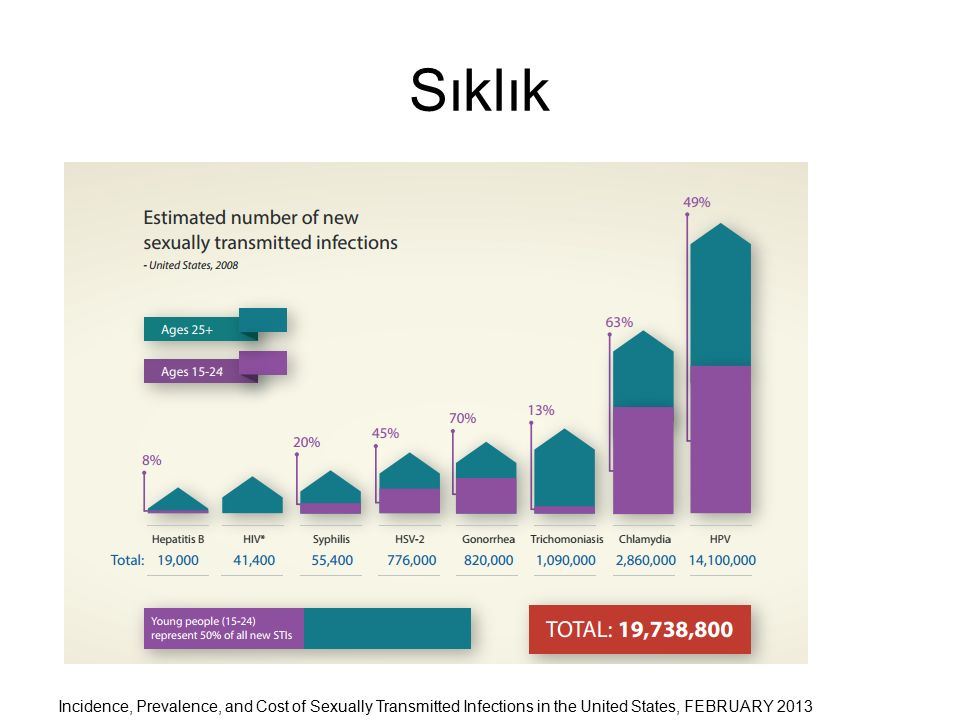 Sıklık Incidence, Prevalence, and Cost of Sexually Transmitted Infections in the United States, FEBRUARY 2013.