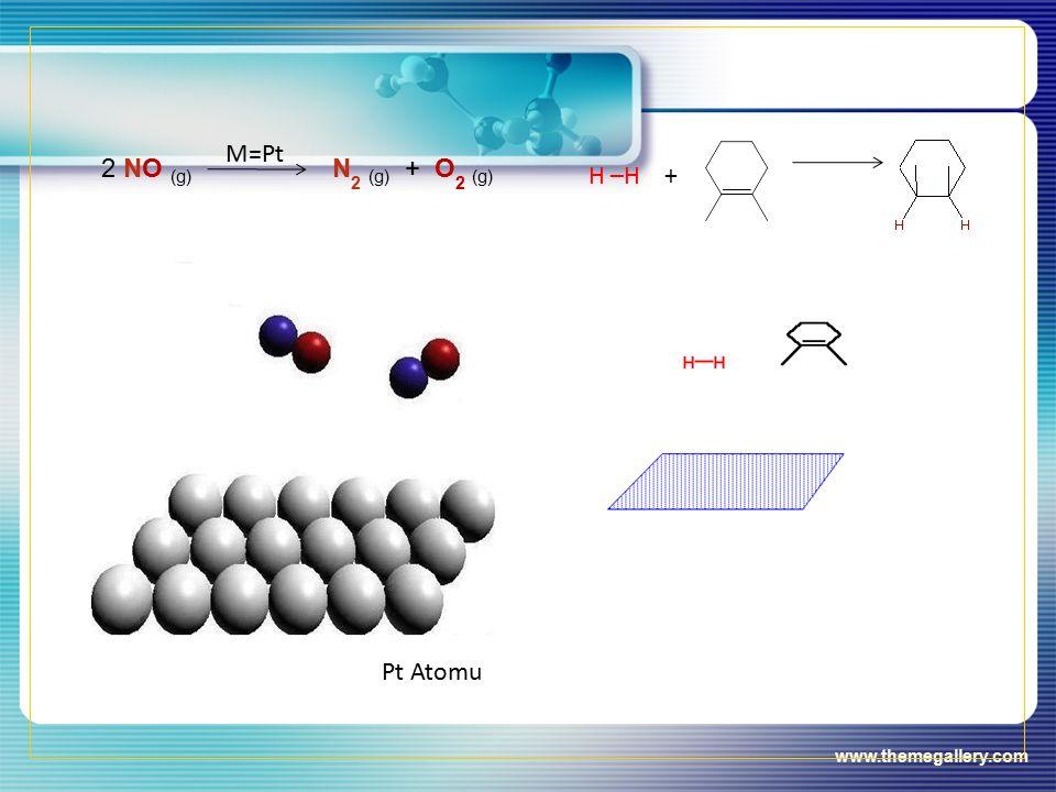 2 NO (g) M=Pt N2 (g) + O2 (g) H –H + Pt Atomu www.themegallery.com