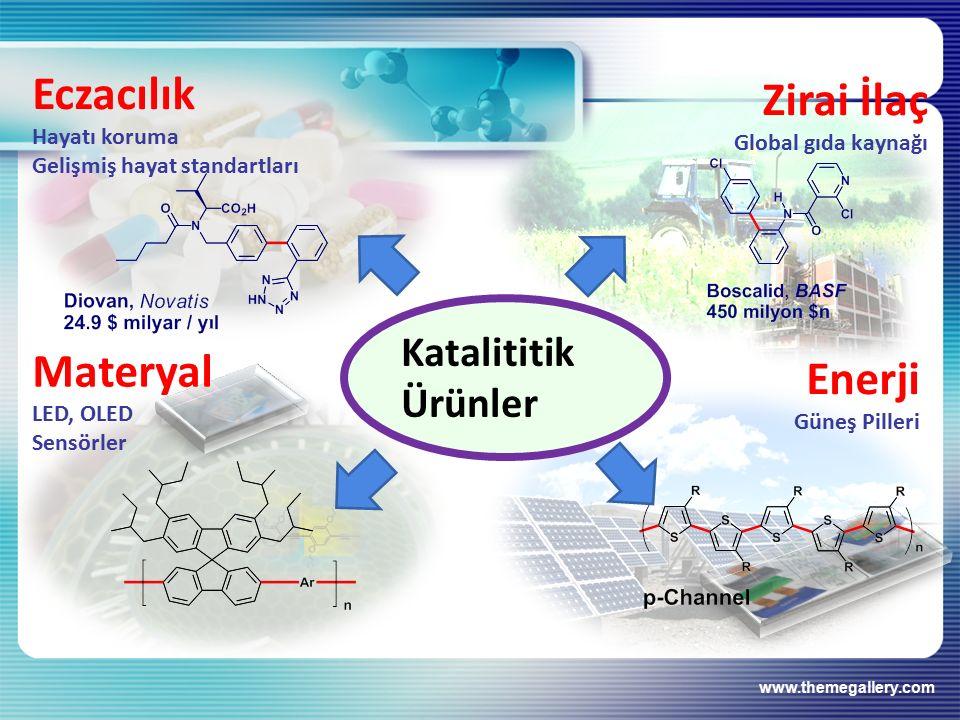 Eczacılık Zirai İlaç Materyal Enerji Katalititik Ürünler Hayatı koruma