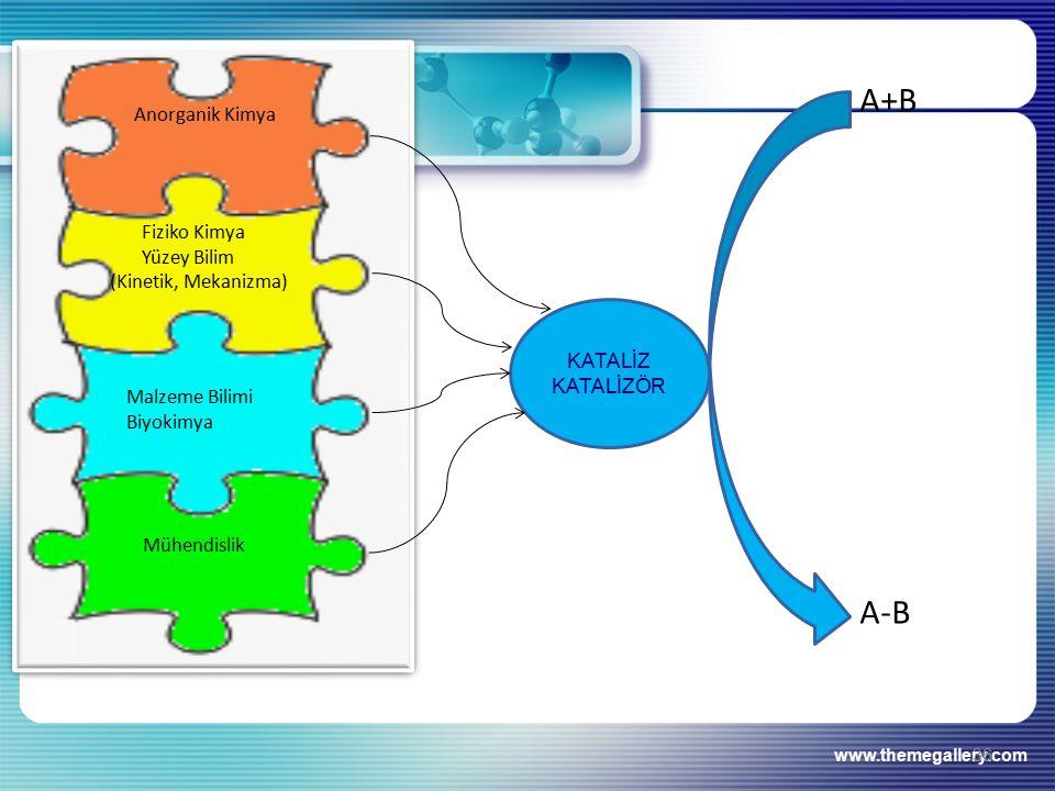 A+B A-B Anorganik Kimya Fiziko Kimya Yüzey Bilim (Kinetik, Mekanizma)