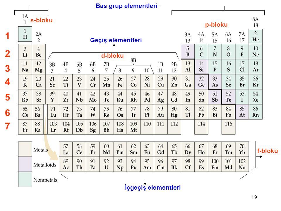 1 2 3 4 5 6 7 Baş grup elementleri s-bloku p-bloku Geçiş elementleri