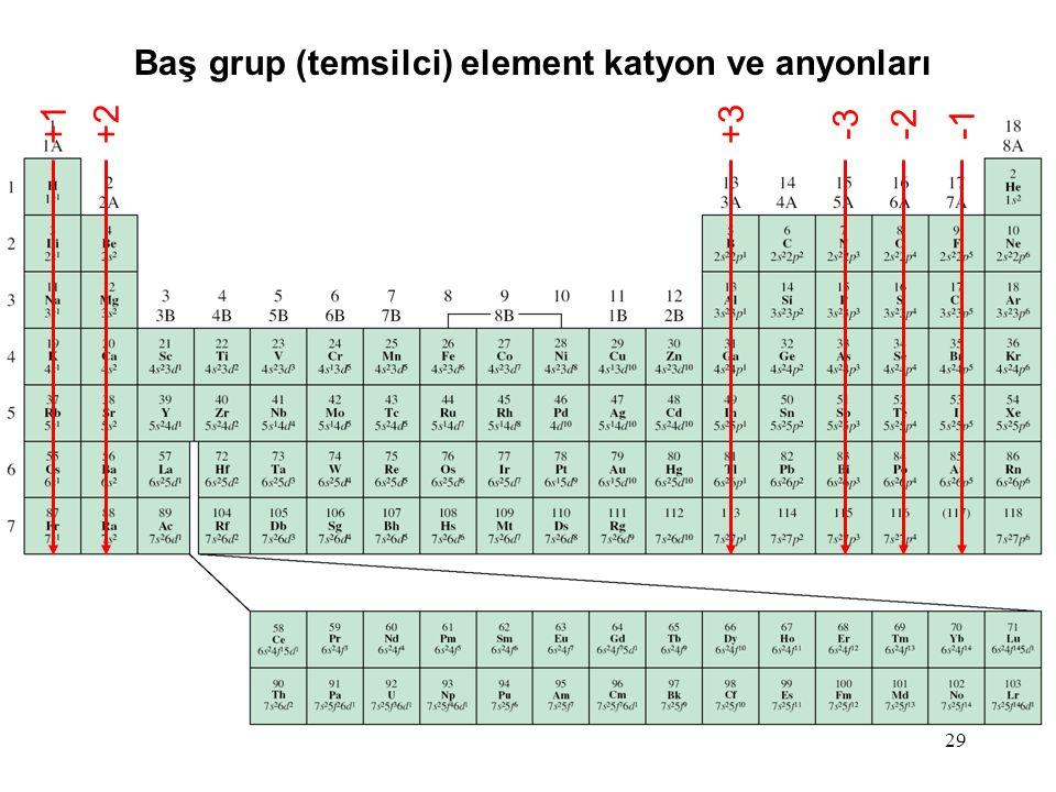 Baş grup (temsilci) element katyon ve anyonları