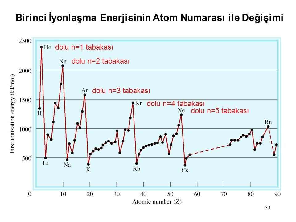 Birinci İyonlaşma Enerjisinin Atom Numarası ile Değişimi