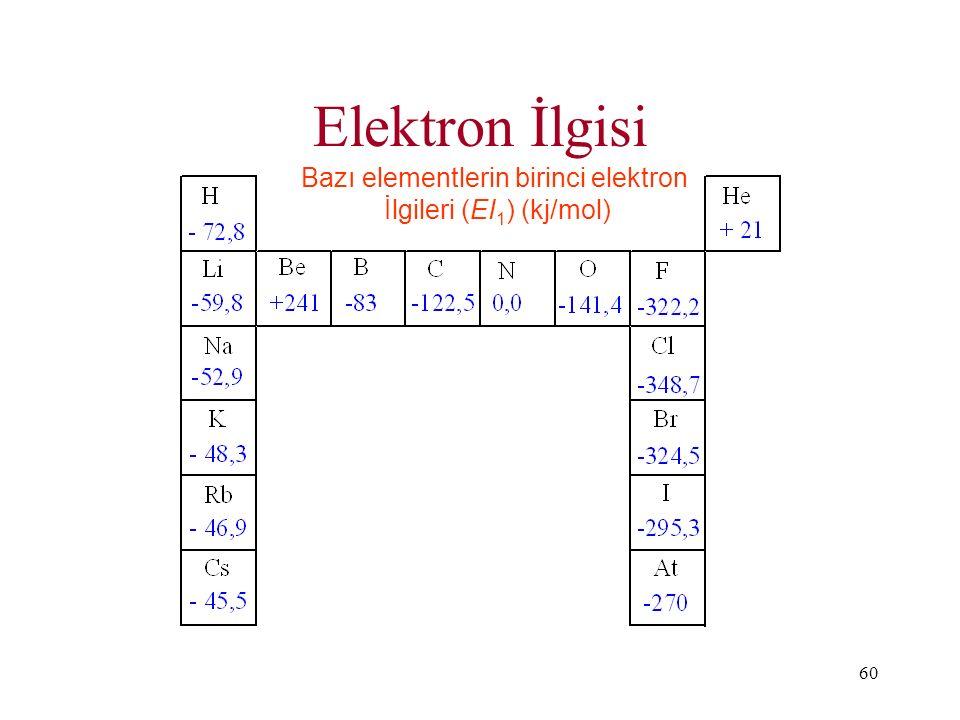 Elektron İlgisi Bazı elementlerin birinci elektron