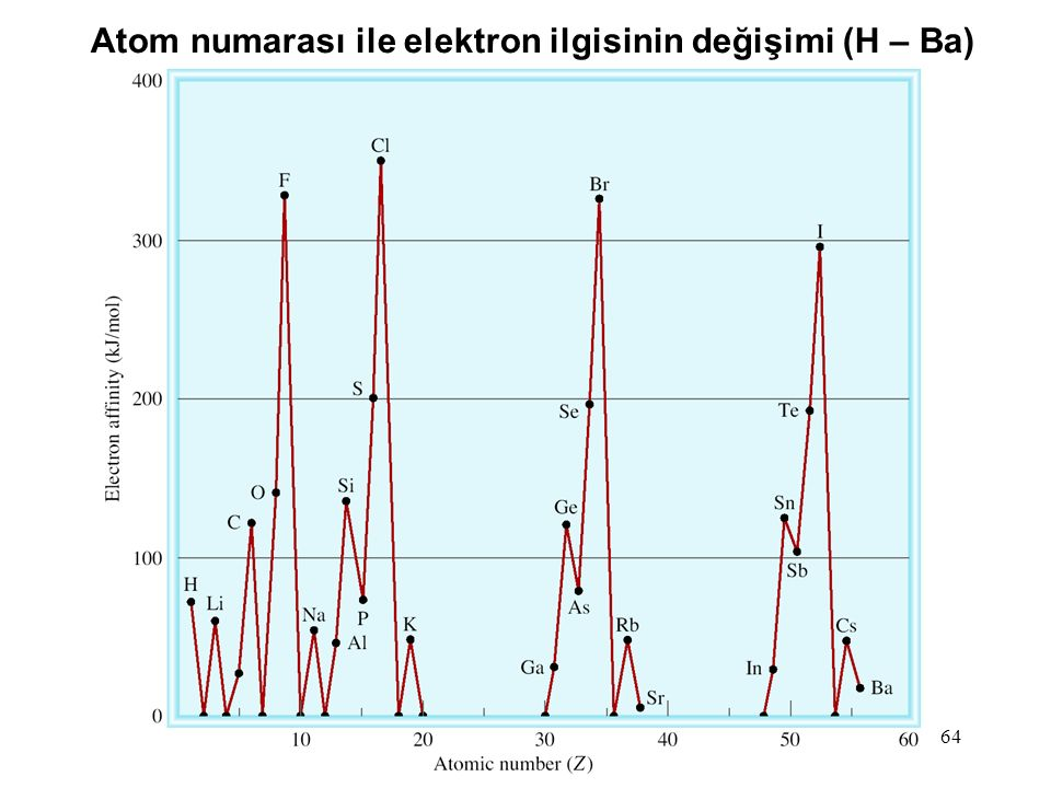 Atom numarası ile elektron ilgisinin değişimi (H – Ba)