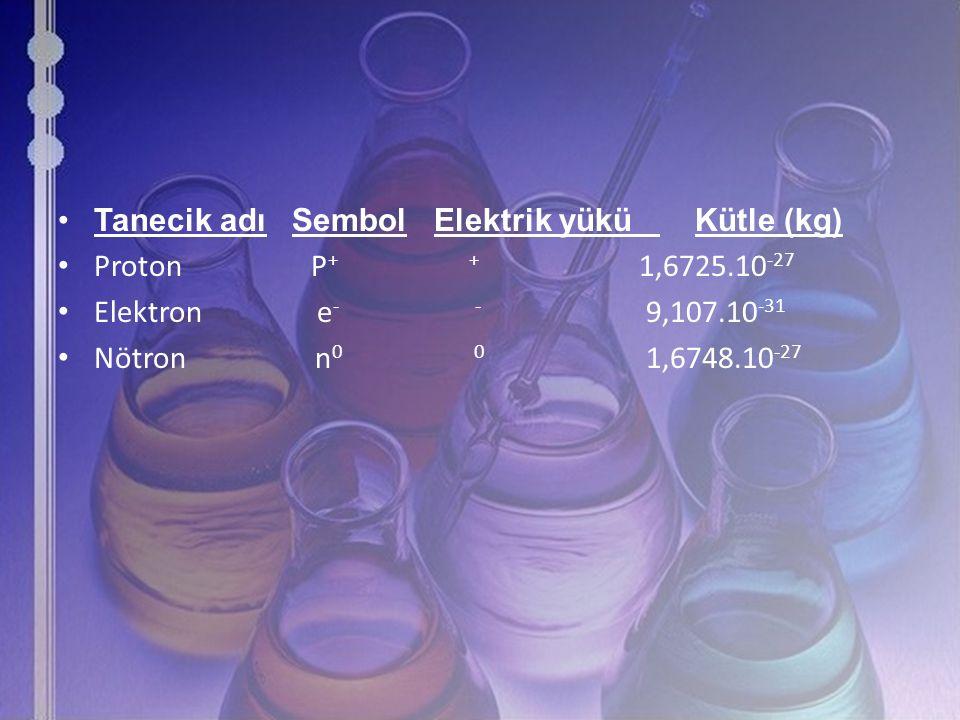 Tanecik adı Sembol Elektrik yükü Kütle (kg)