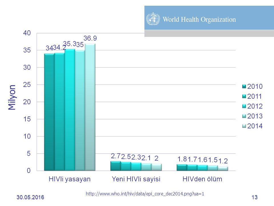 Milyon 28.04.2017 http://www.who.int/hiv/data/epi_core_dec2014.png ua=1