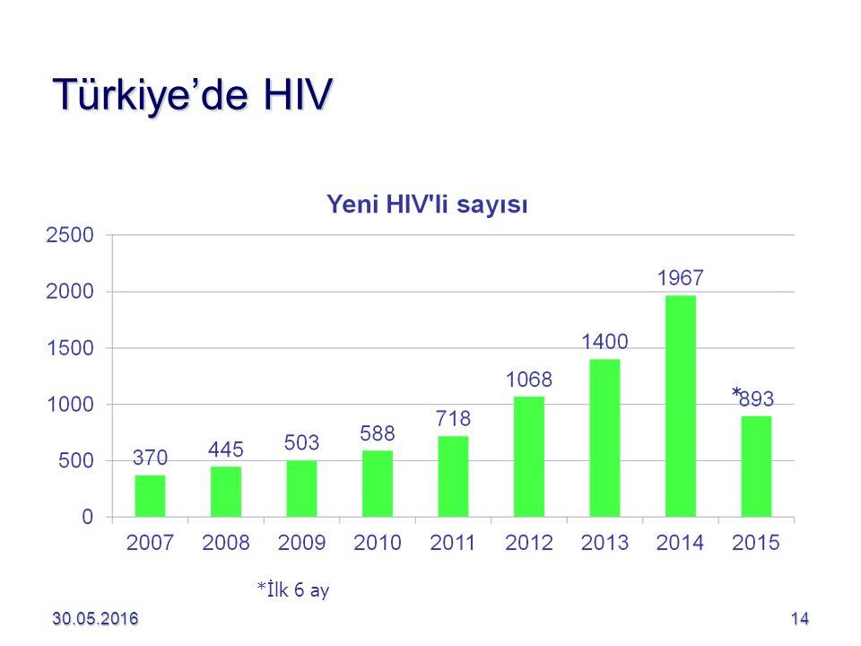 Türkiye'de HIV * *İlk 6 ay 28.04.2017