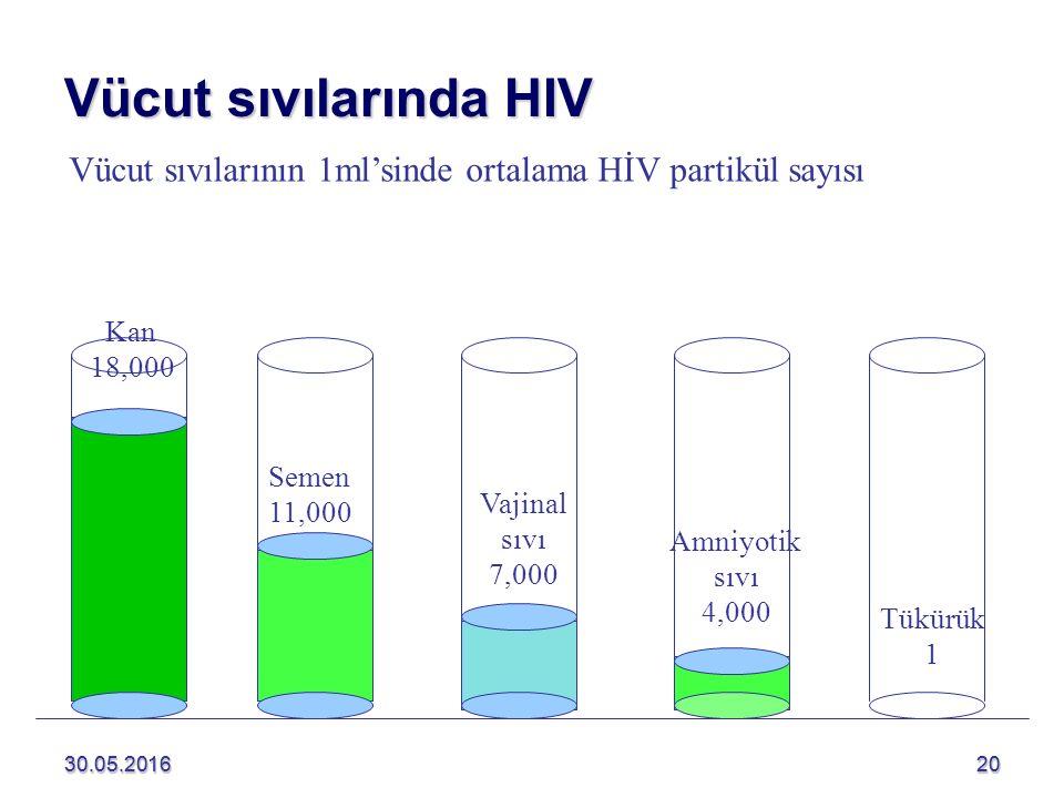 Vücut sıvılarında HIV Vücut sıvılarının 1ml'sinde ortalama HİV partikül sayısı. Kan. 18,000. Semen.