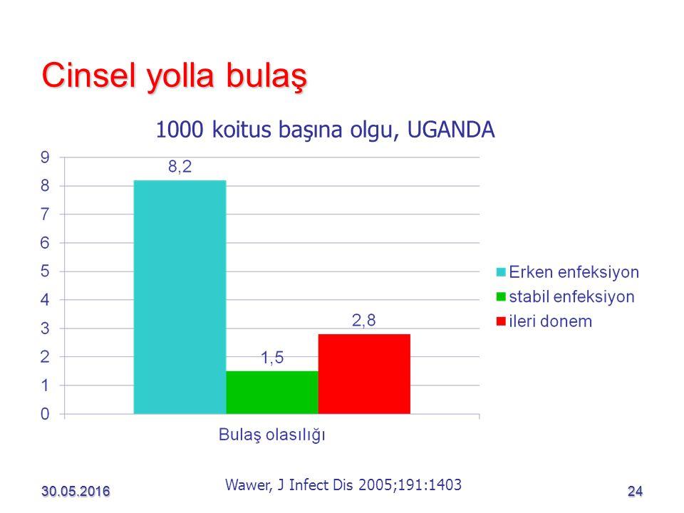 Cinsel yolla bulaş 1000 koitus başına olgu, UGANDA