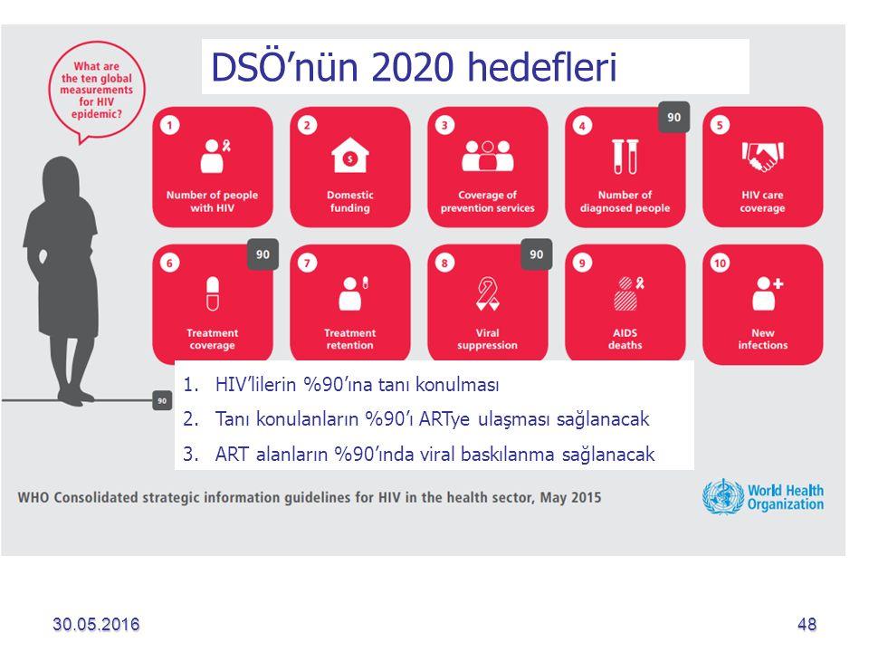 DSÖ'nün 2020 hedefleri HIV'lilerin %90'ına tanı konulması