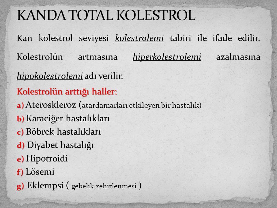 KANDA TOTAL KOLESTROL