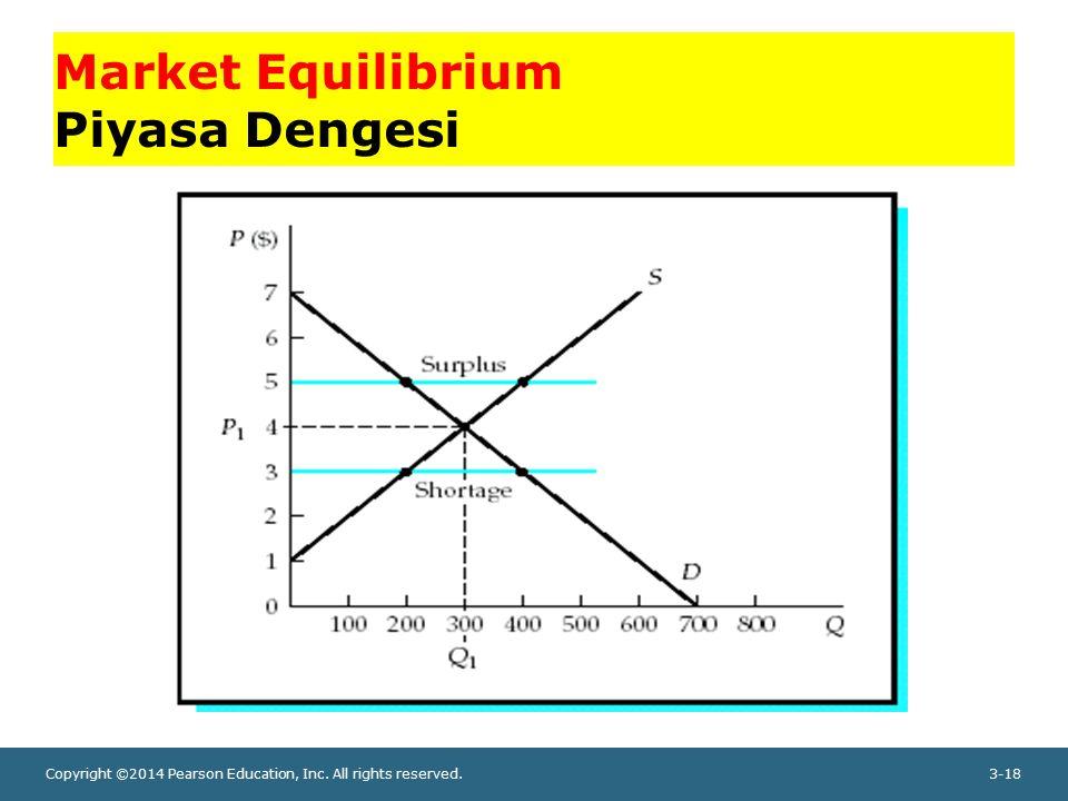 Market Equilibrium Piyasa Dengesi