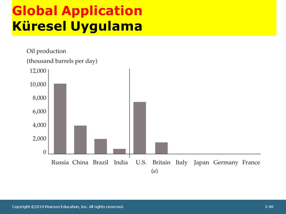 Global Application Küresel Uygulama