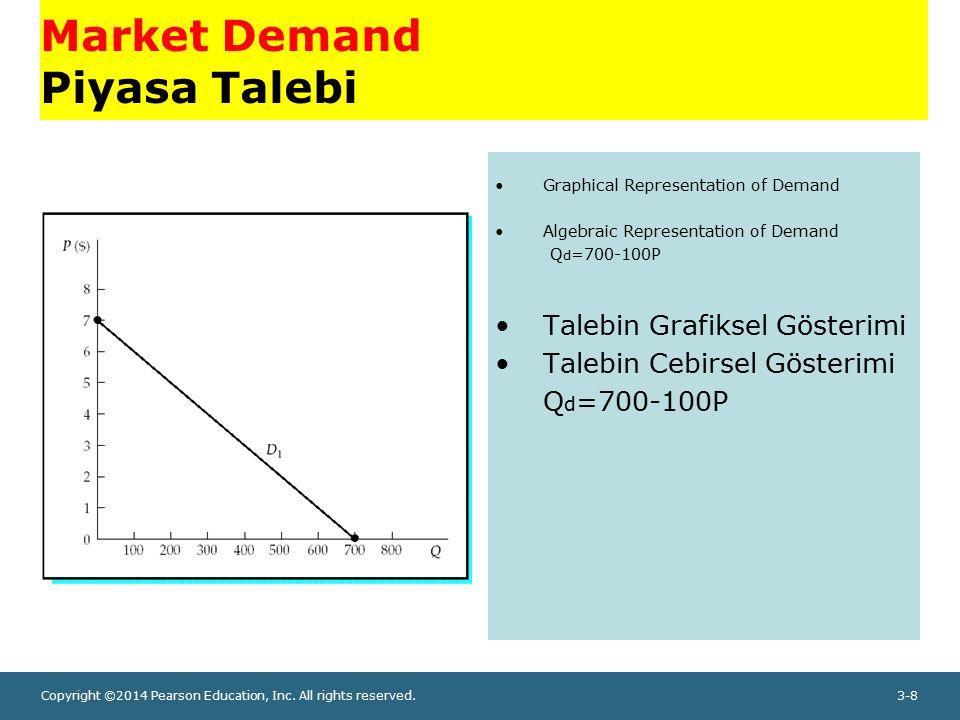 Market Demand Piyasa Talebi