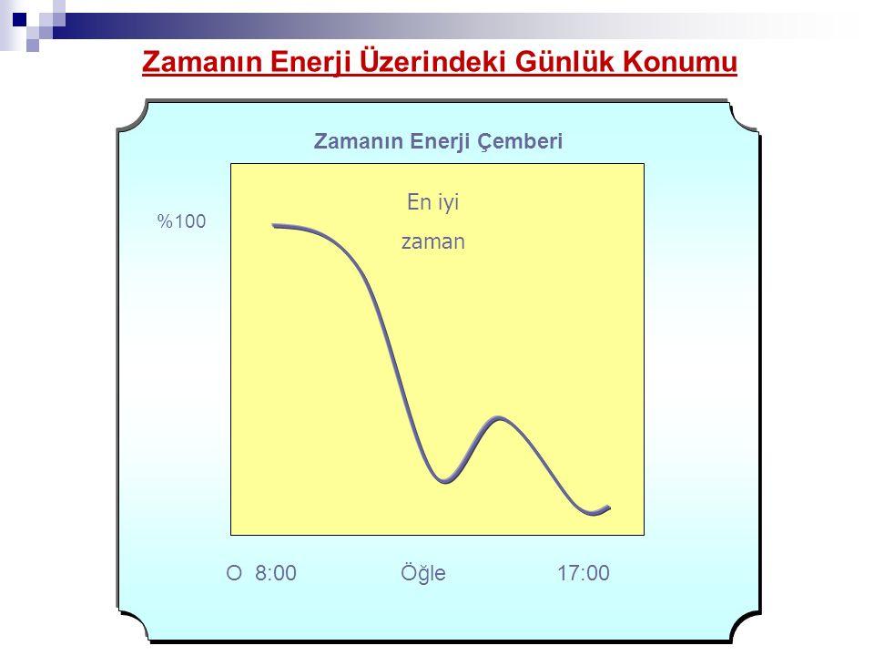 Zamanın Enerji Üzerindeki Günlük Konumu Zamanın Enerji Çemberi