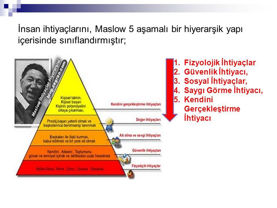 İnsan ihtiyaçlarını, Maslow 5 aşamalı bir hiyerarşik yapı içerisinde sınıflandırmıştır;