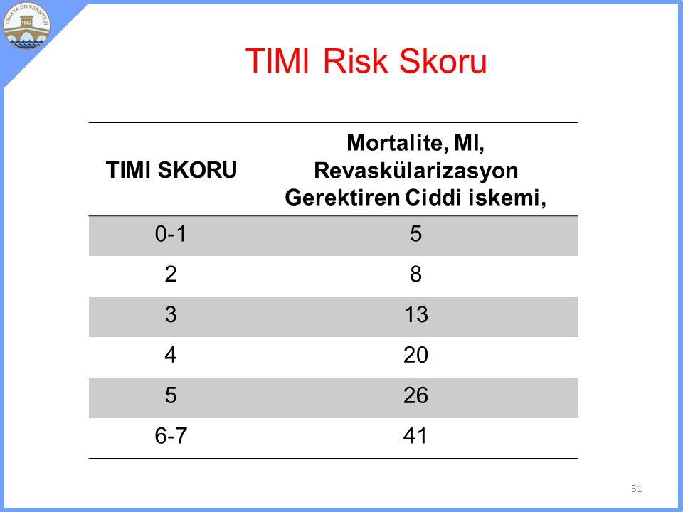 Mortalite, MI, Revaskülarizasyon Gerektiren Ciddi iskemi,